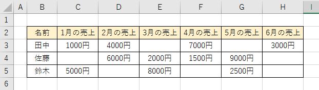 シート「sample」のセル「C3~H5」のいくつかのセルは空白