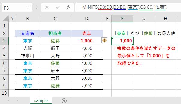 MINIFS関数の結果