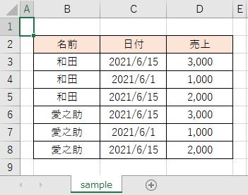 セル「B2」から続く一連の範囲の表
