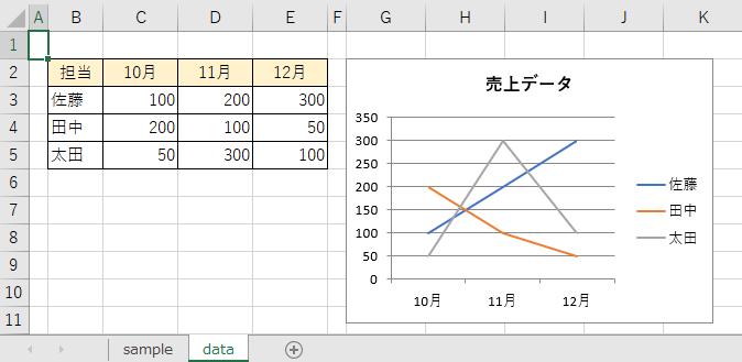 名前が「売上推移」のグラフ(Chart)